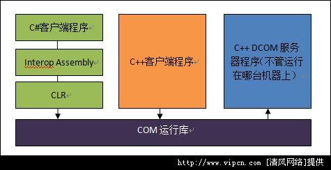 C++ DCOM服务器和C#客户端互操作齐全解释[图]