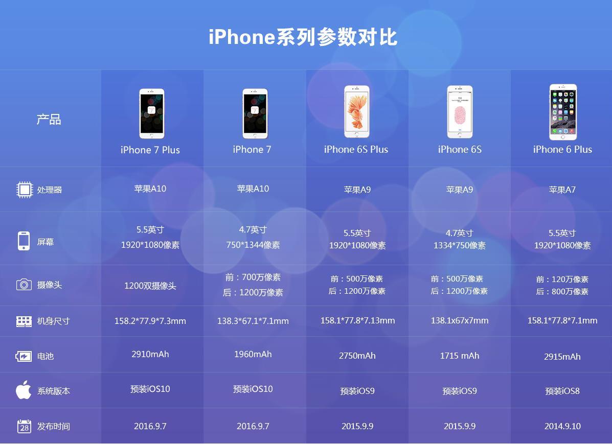 iphone7系列参数对比:iphone7对比iPhone6[图]