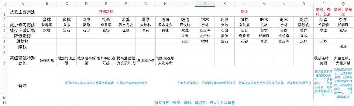 太吾绘卷技艺建筑攻略特殊功能用途介绍[图]