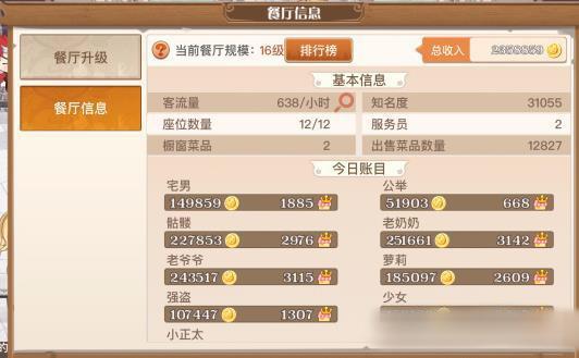 食之契约冷豆腐当餐厅主管收益数据详情[图]