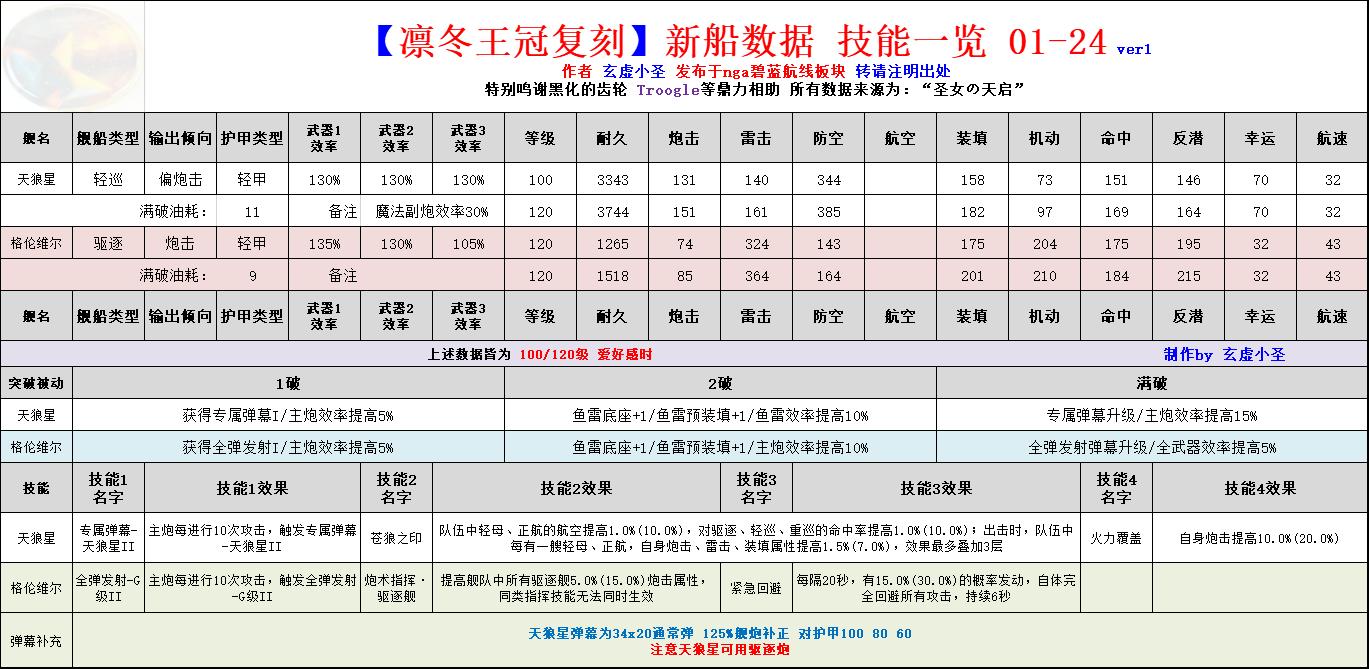 碧蓝航线2019凛冬王冠复刻新船属性一览 天狼星、格伦威尔强度评测[多图]