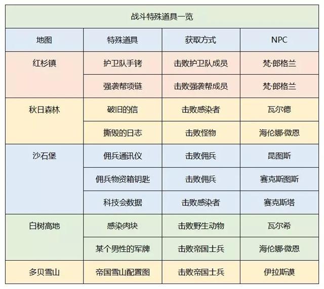 明日之后新增战斗特殊道具澳门凯旋门官方网址一览(附获取方式介绍)[多图]